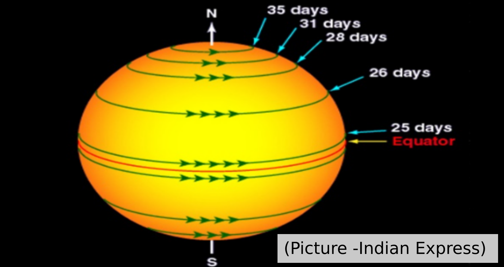 Scientists Design Rotation Profile Of The Sun Based On Century-Old Sunspot Images