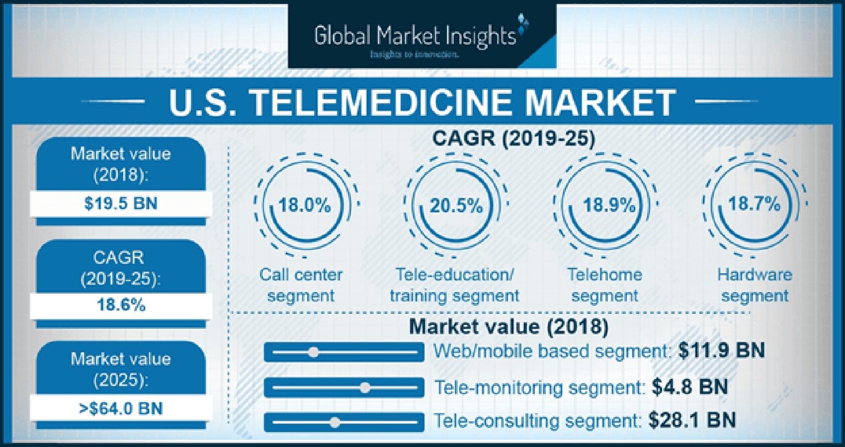 Telemedicine Market to Reach US$ 202.8 Billion by 2027 Globally