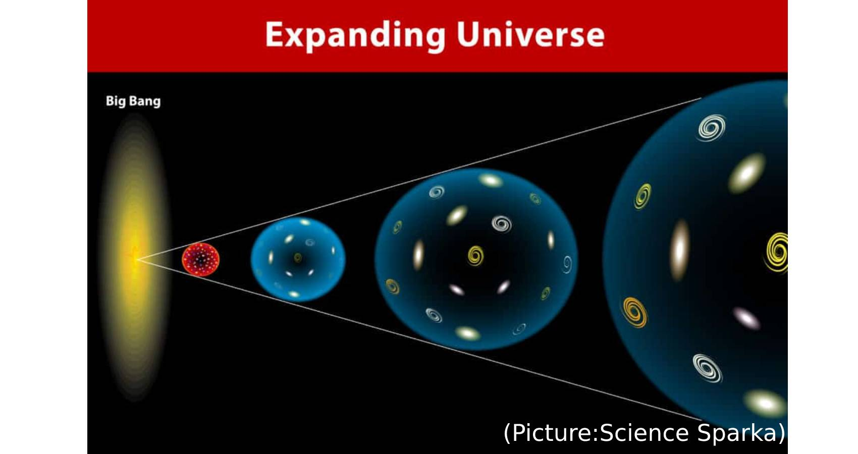 Does The Universe Expand?