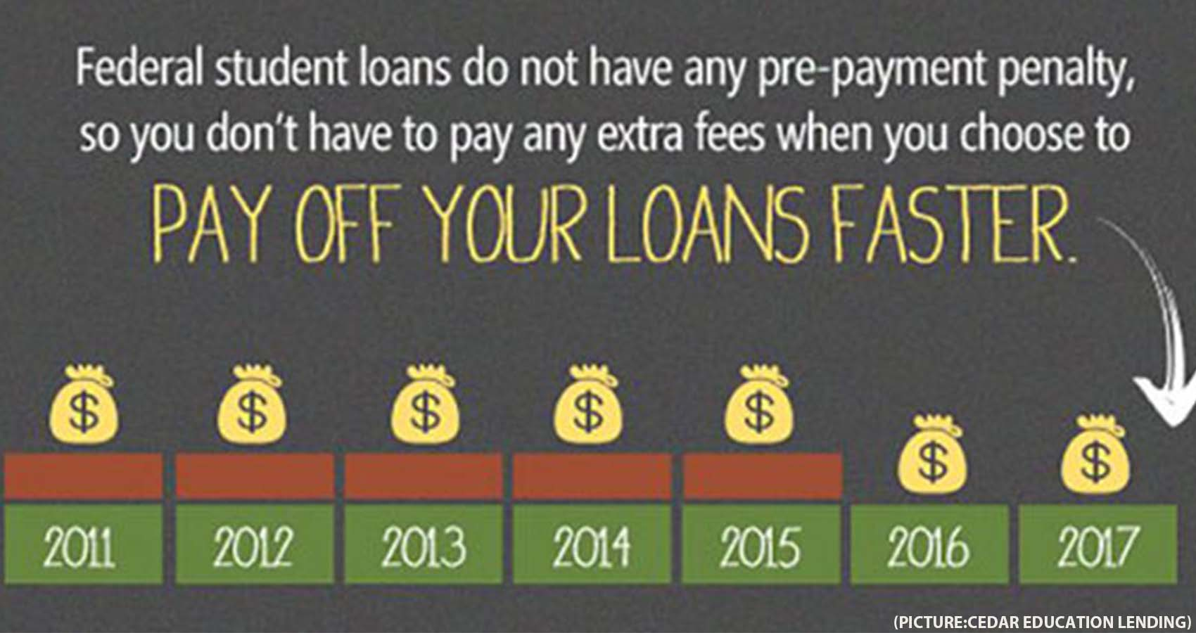 Take Advantage of This 'Fantastic Opportunity' To Pay Off Student Loans